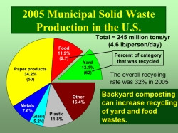2005 Municipal Solid Waste Production in the U.S.